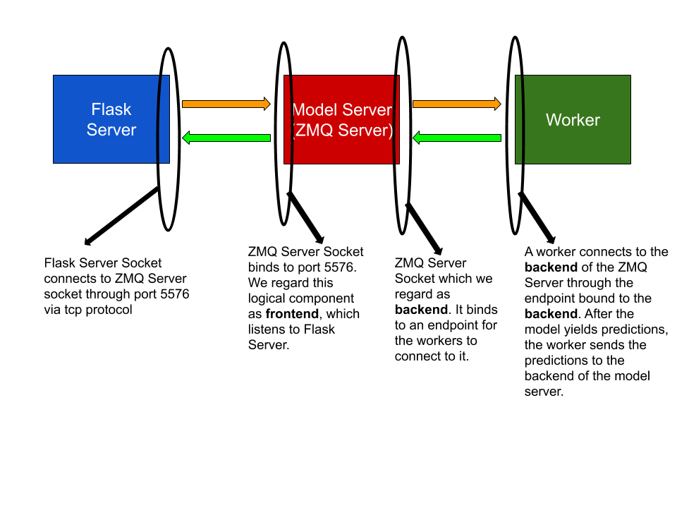 Deeper View into the Project Architecture