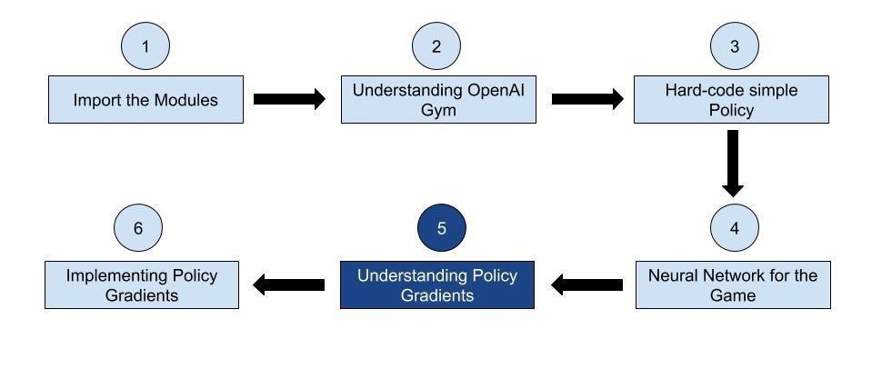 Understanding Policy Gradients
