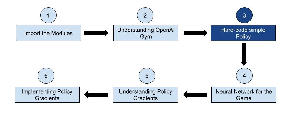 Hard-code simple Policy