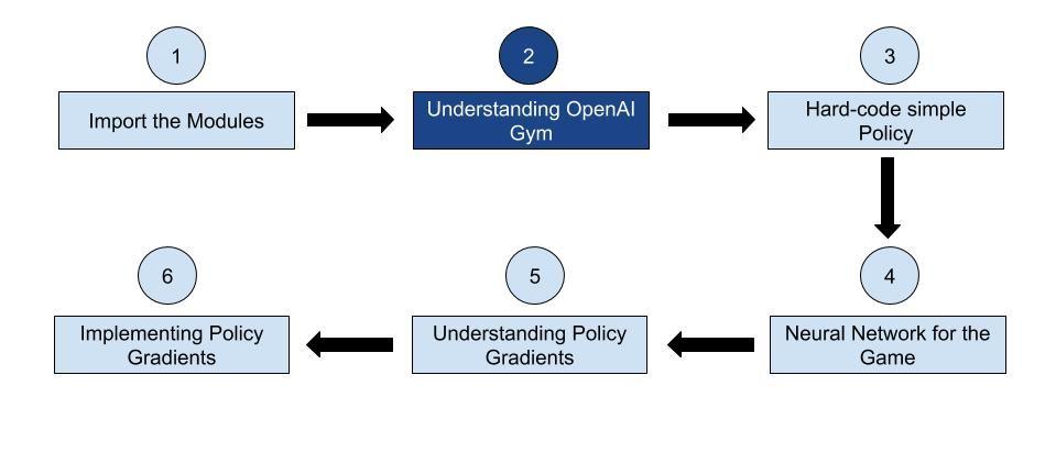 Understanding OpenAI Gym